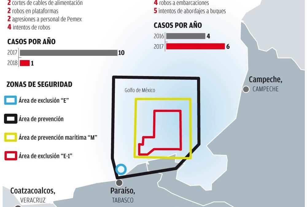 'Piratas' asedian a Pemex en el Golfo de México