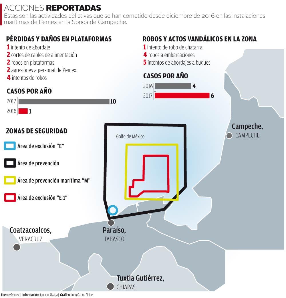 Actividades delictivas contra Pemex en la Sonda de Campeche