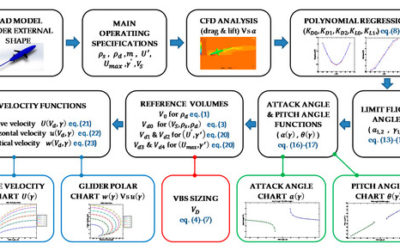 Underwater Glider Propulsion Systems VBS Part 1: VBS Sizing and Glider Performance Analysis