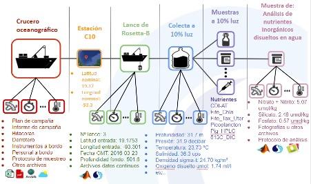 Sistema para la planeación, ejecución, almacenamiento y gestión de datos de cruceros oceanográficos, aportes desde el CIGoM